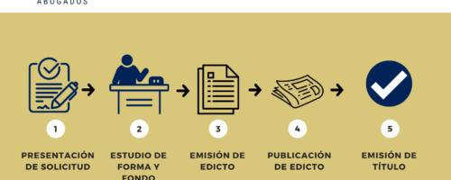 Cómo Registrar una Marca en Guatemala